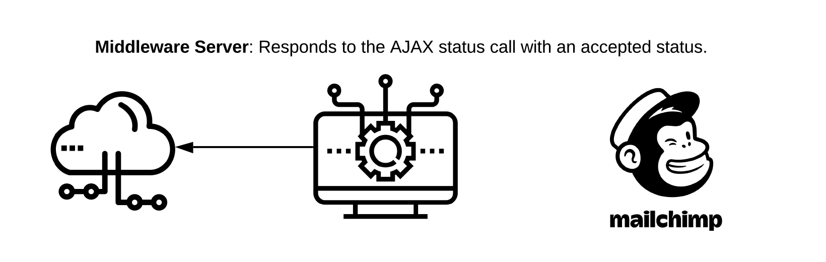 "Middleware Server: Responds to the AJAX status call with an ""accepted"" status"