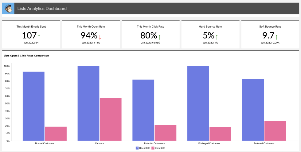 Image of the analytics dashboard for lists