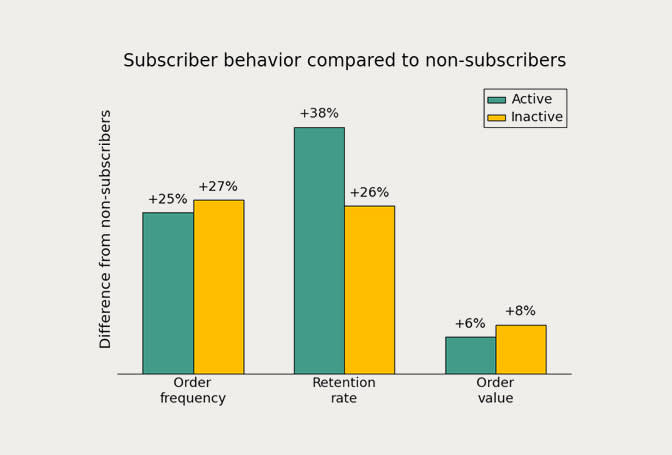 Hero image for Inactive Subscribers are Still Valuable Customers