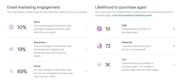 audienceoverview-emailmarketing-purchaselikelihood-example