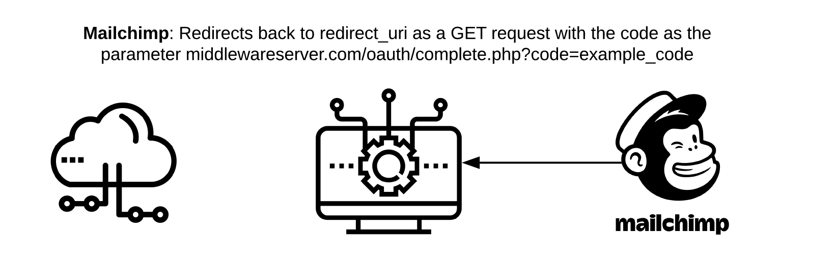 Mailchimp redirects back to redirect_uri as a GET request with the code as the parameter middlewareserver.com/oauth/complete.php?code=example_code