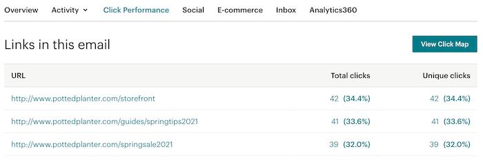 E-Mail-Bericht–Klickperformance–Beispiel
