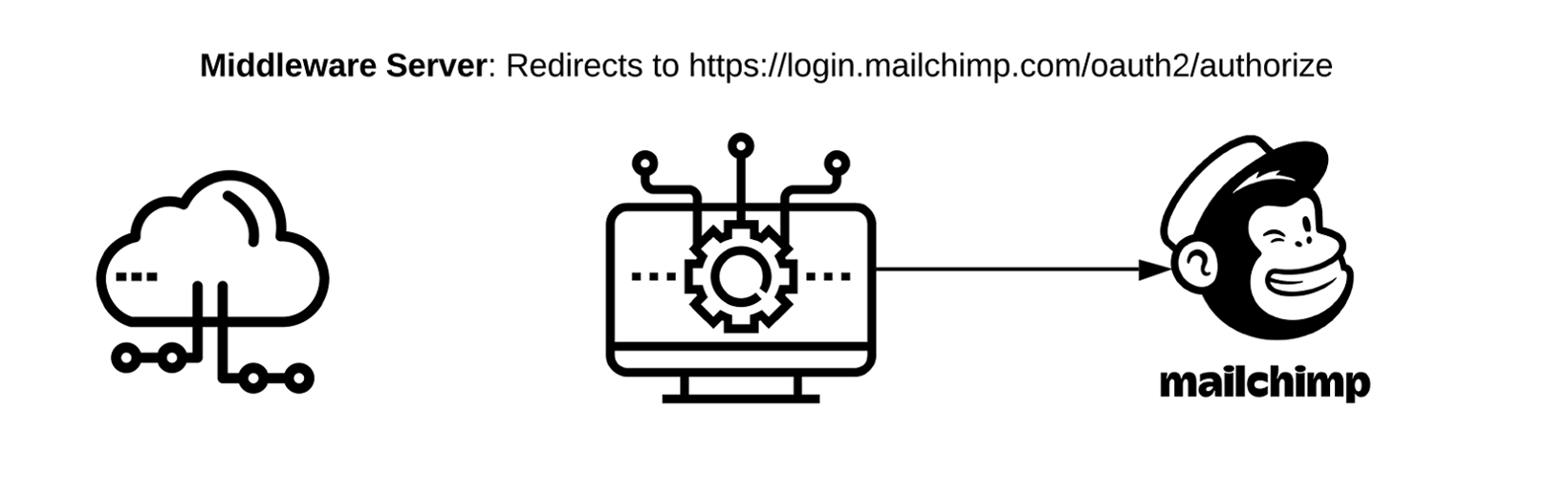 Middleware Server: Redirects to https://login.mailchimp.com/oauth2/authorize