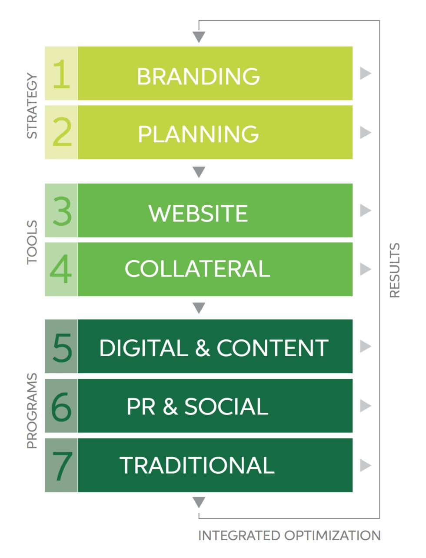 Sagefrog's Brand Strategy