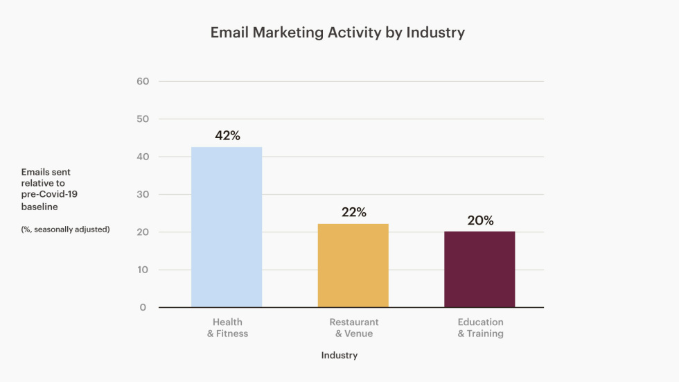 Chart of email marketing activity by industry among all Mailchimp customers from January-June 2020, compared to that same period last year.