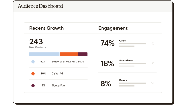 Audience dashboard view showing recent growth, campaign performance and engagement.