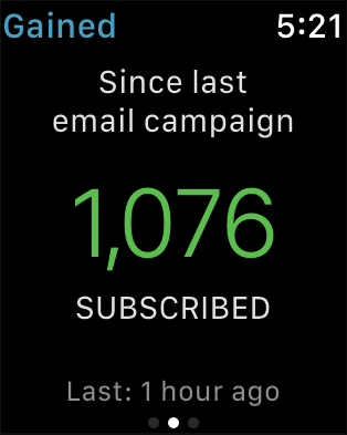 Number of subscribers gained since last email campaign