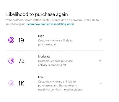 tableau de bord audience-segments-purchase likelihood (probabilité d'achat)