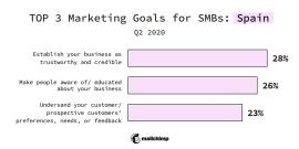 Top 3 Marketing Goals for SMBs: Spain, Q2 2020 Establish your business as trustworthy and credible 28% Make people aware of/educated about your business 26% Understand your customer/prospective customers' preferences, needs, or feedback 23%