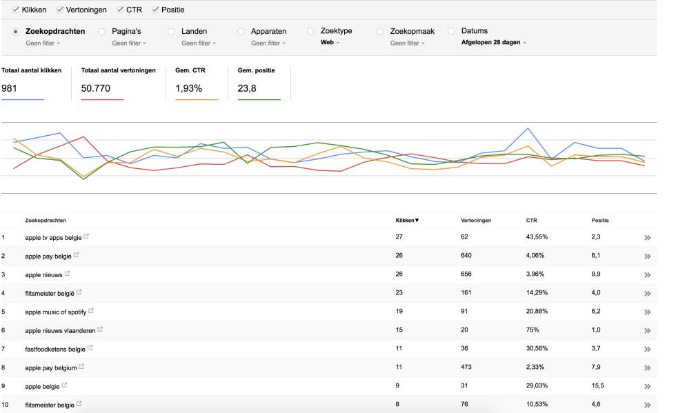 Screenshot of Google Analytics showing positive trends