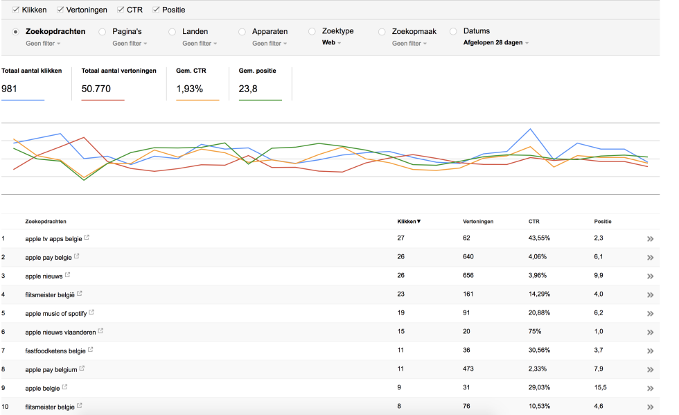 Screenshot of Google Analytics showing positive trends