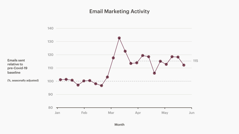 Chart of email marketing activity among US customers from January-June 2020, compared to that same period last year.