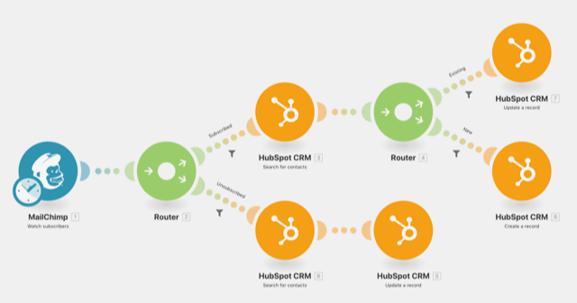 Image of how Mailchimp routs to Hubspot CRM
