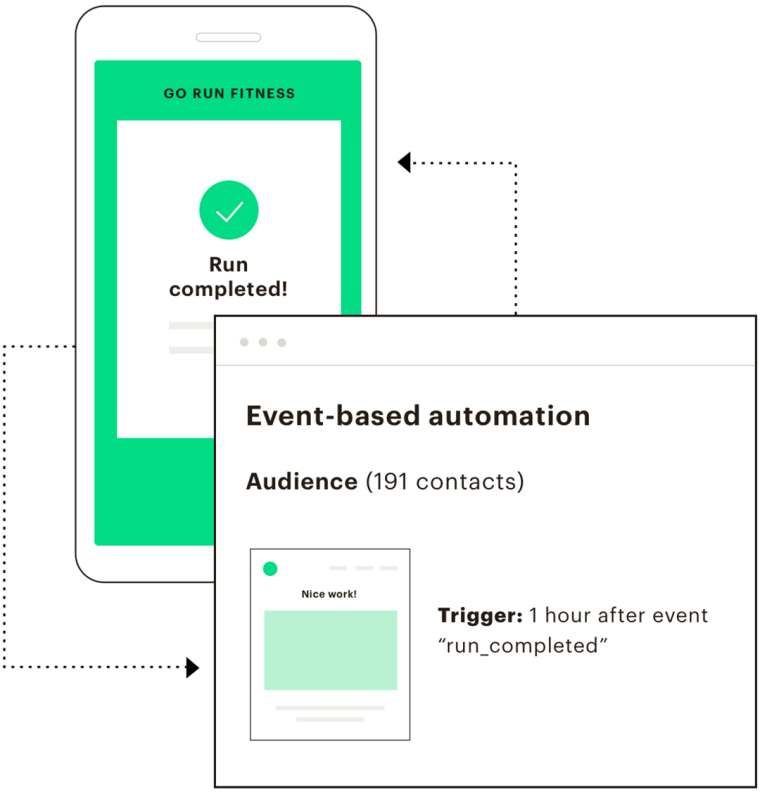 An event based automation trigger appearing on a phone