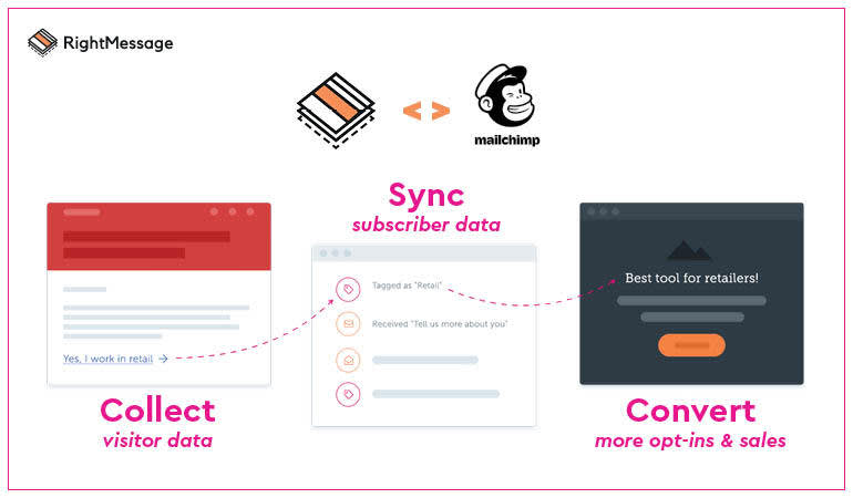 Image of sync between RightMessage and Mailchimp