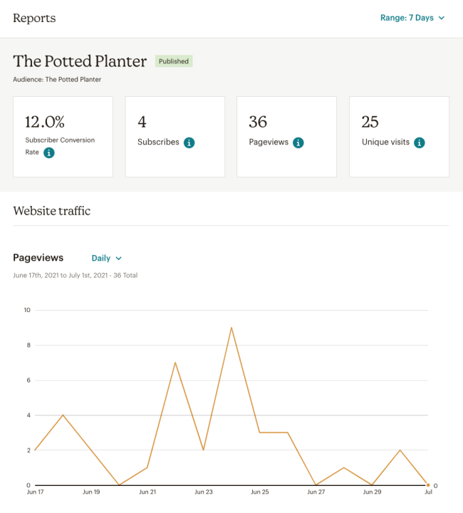 A picture of the Website Report. Includes the name of the website, The Potted Planter; the name of the audience, The Potted Planter; the subscriber conversion rate, 12%, the total subscribes, 4; the total pageviews, 36, and the total unique visits, 26. The website traffic graph shows daily totals of website pageviews.