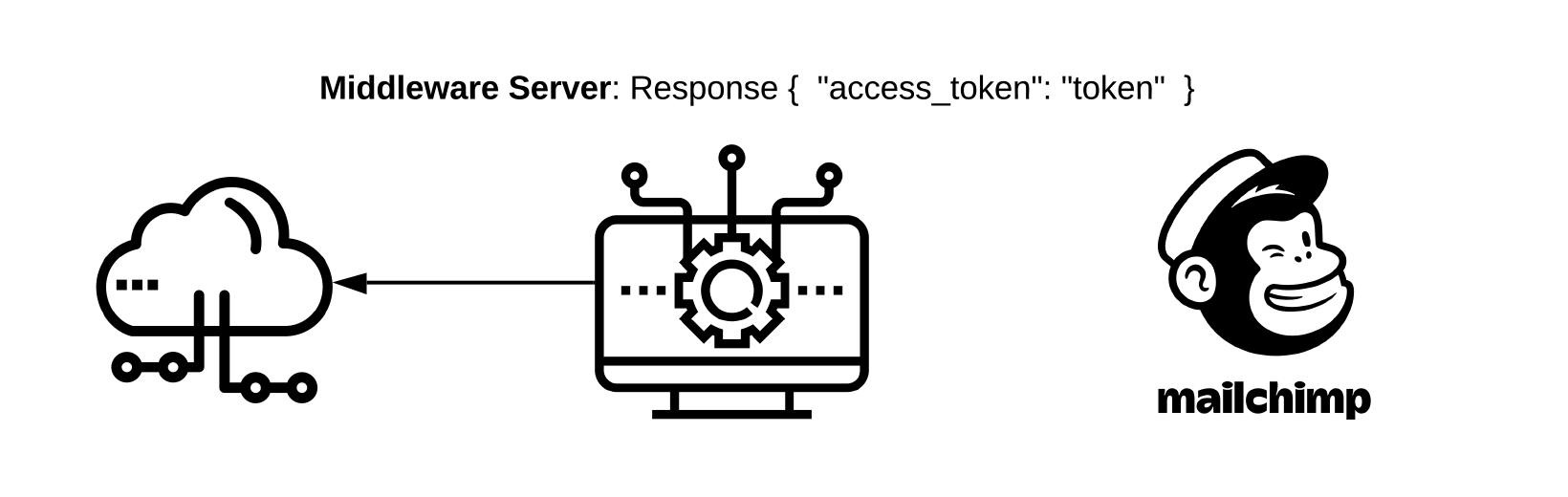 """Middleware Server: Response{ """"access_token"""": """"token"""" }"""