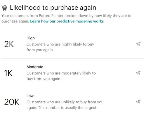 audiencedashboard-likelihoodtopurchaseagain