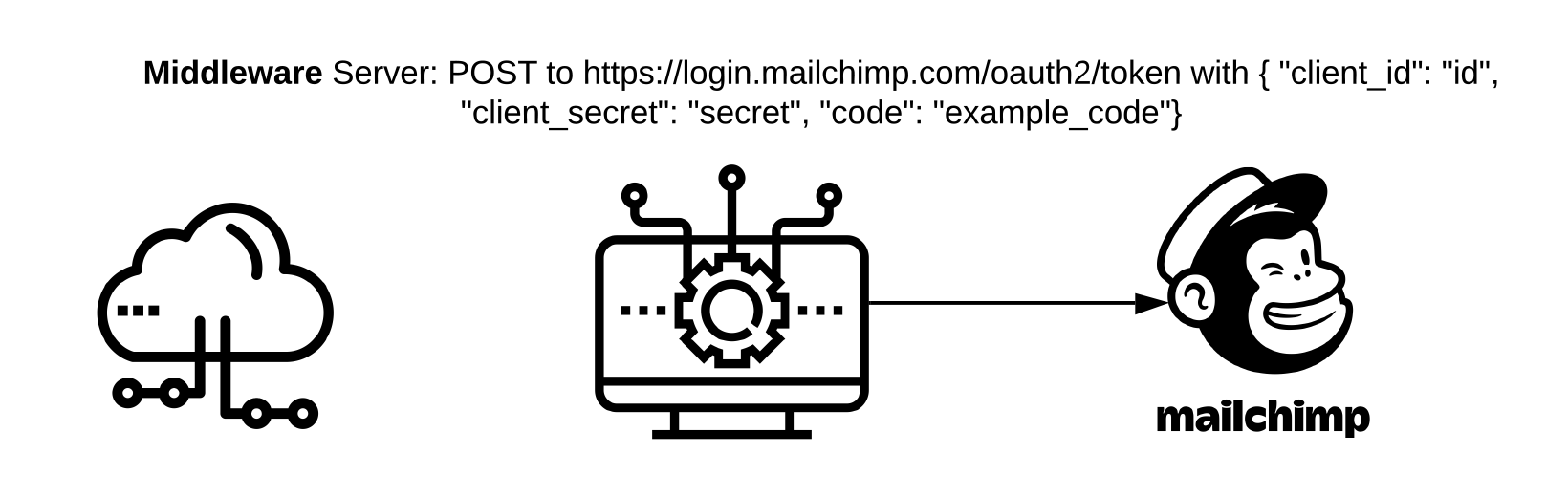 "Middleware Server: POSTS to https://login.mailchimp.com/oauth2/token with { ""client_id"": ""id"", ""client_secret"": ""secret"", ""code"": ""example_code"" }"