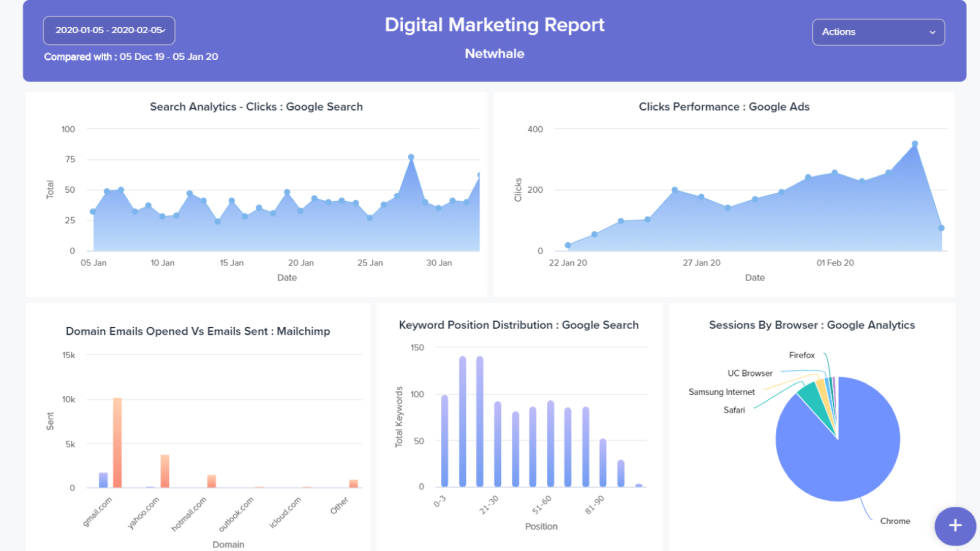 Image of Digital Marketing Report with different graphs