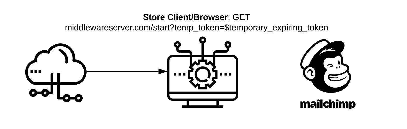 Browser: GET middlewareserver.com/start?temp_token=$temporary_expiring_token
