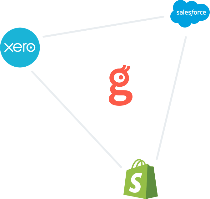 Image of Glances logo with a triangle with xero, salesforce, and shopify logos on each corner