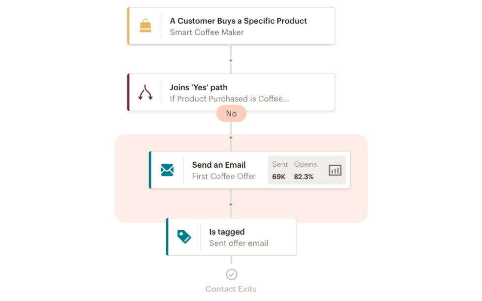 Screenshot of Customer Journey Builder showing an automation workflow with Sent and Opens counts noted in the Email step.