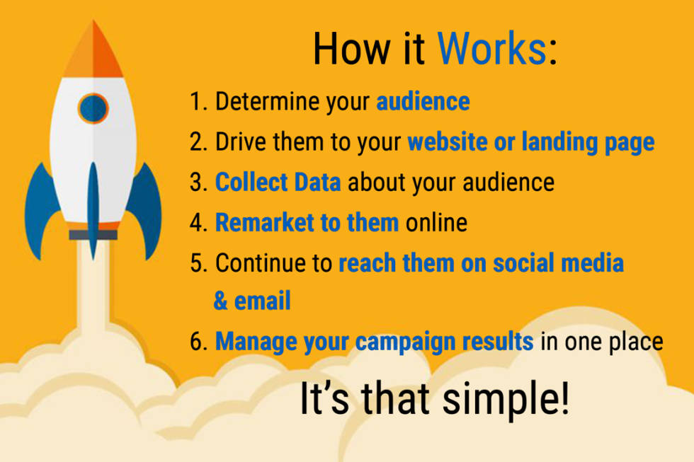 Image of a rocket with text  how it works 1. determine your audience 2. drive them to your website or landing page 3. collect data about your audience 4. remarket to them online 5. continue to reach them on social media and email 6. manage your campaign results in one place. It's that simple!