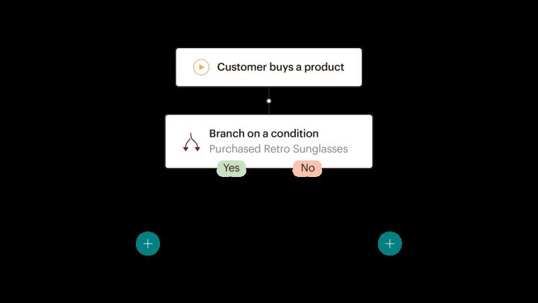 Customer Journey Builder CJB Branching Points