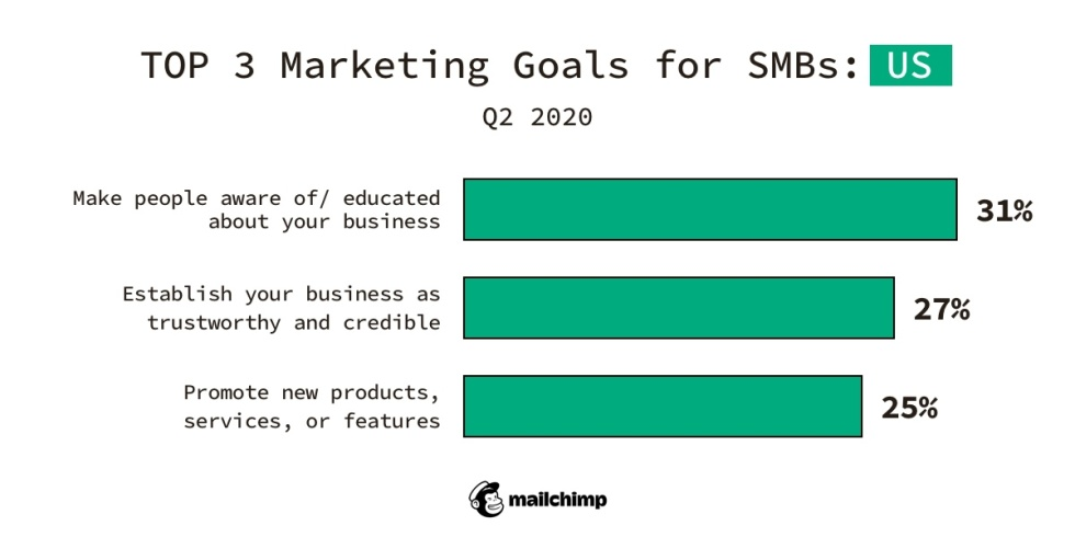 Top 3 Marketing Goals for SMBs: US, Q2 2020 Make people aware of/educated about your business Establish your business as trustworthy and credible Promote new products, services, or features