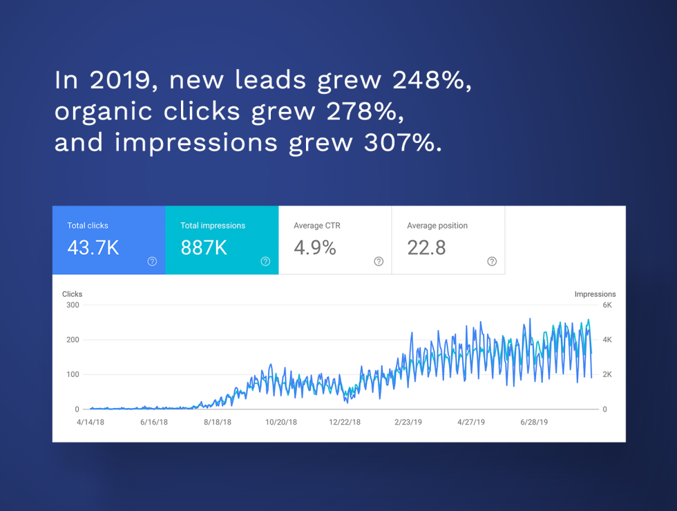 Image of graph with the text In 2019 new leads grew 248% organic clicks grew 278% and impressions grew 307%