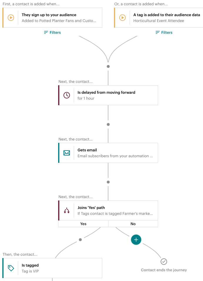 Example of a Customer Journey Map with two starting points, a delay, an email, and branching if/else point.