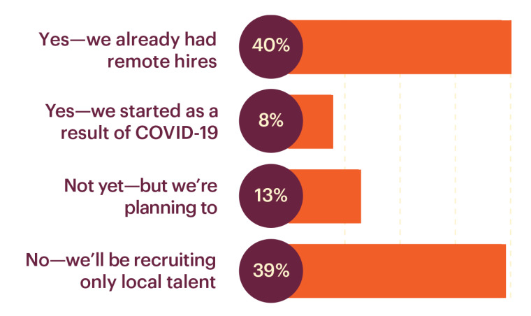 Chart Data: Yes-we already had remote hires40% Yes-we started as a result of COVID-198% Not yet-but we're planning to13% No-we'll be recruiting only local talent39%