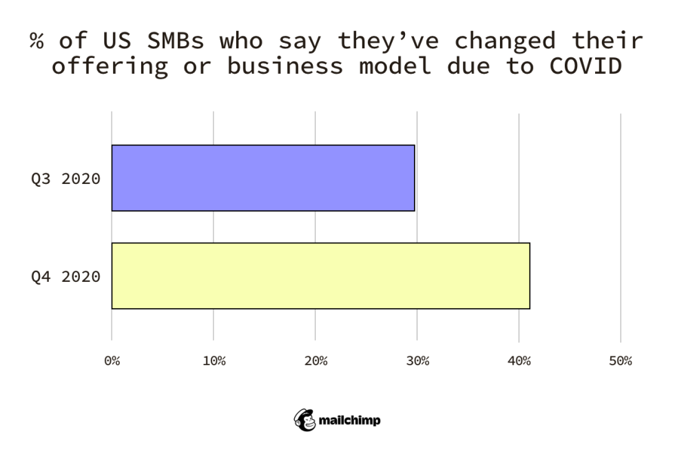 Share of US small businesses who changed their offering or business model