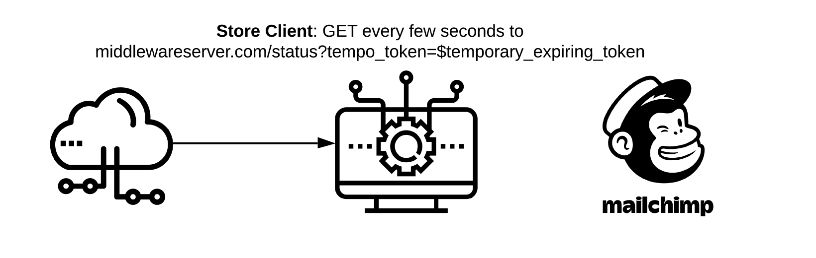 Store Client/Browser: GET every few seconds to middlewareserver.com/status?temp_token=$temporary_expiring_token