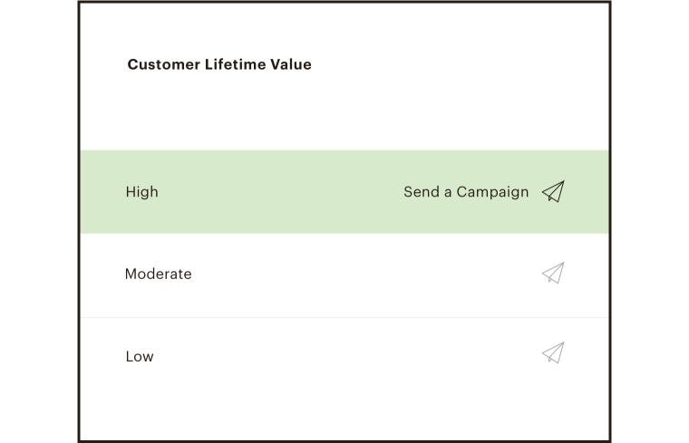 User interface of the customer lifetime value