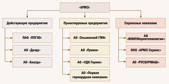 Рис. 1. Структура АО «Атомредметзолото» («АРМЗ»)