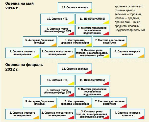 Экспертная оценка системы ТОиР по основным 12 составляющим