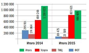 Сравнение затрат на ТОиР и содержание оборудования по полугодиям в рамках пилотных подразделений