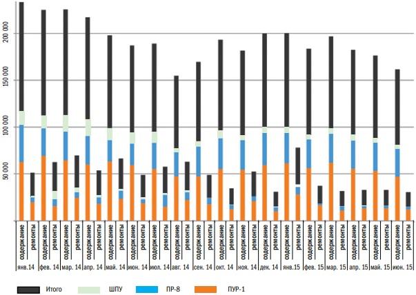 Анализ затрат на ТОиР и содержание по подразделениям, охваченным пилотным внедрением (ПУР1, ПР8, ШПУ), по месяцам