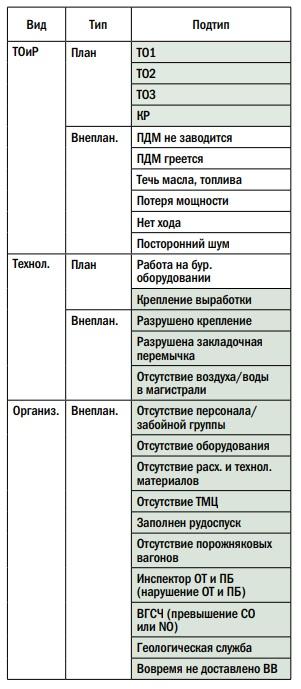 Пример классификации типов простоев для ПДМ модели LH-201 (зеленым выделены параметры, общие для всех видов ГШО)