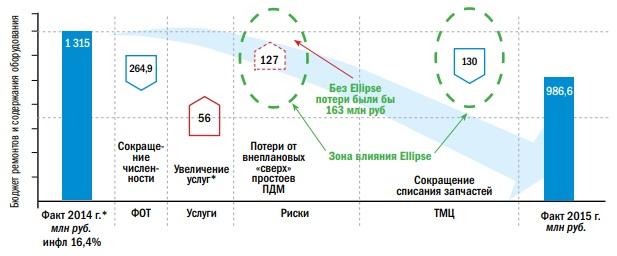Снижение затрат на ТОиР и содержание оборудования (ЗиС и ГВ не учтены) ПУР1, ПР8, ДПП и ШПУ