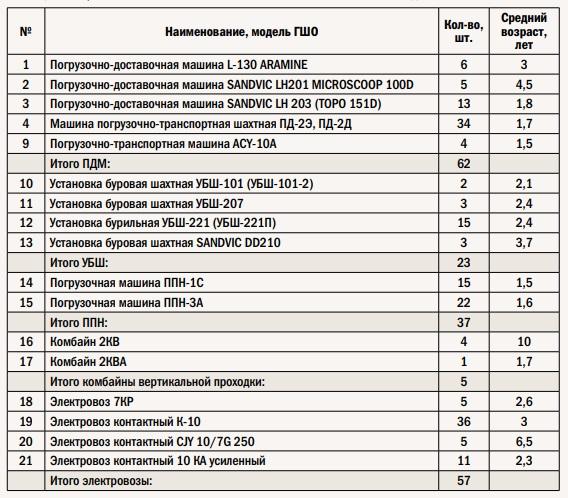 Перечень основного ГШО ПАО «ППГХО» на начало 2015 года
