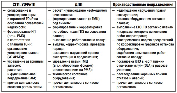 Пример таблицы мотивации ГШО