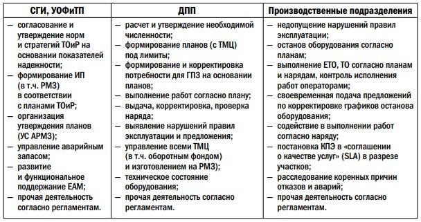 Разделение ответственности и полномочий служб в части ТОиР оборудования рудников
