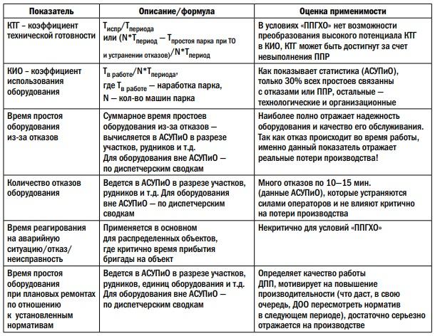 Выработка критериев оценки работы ДПП